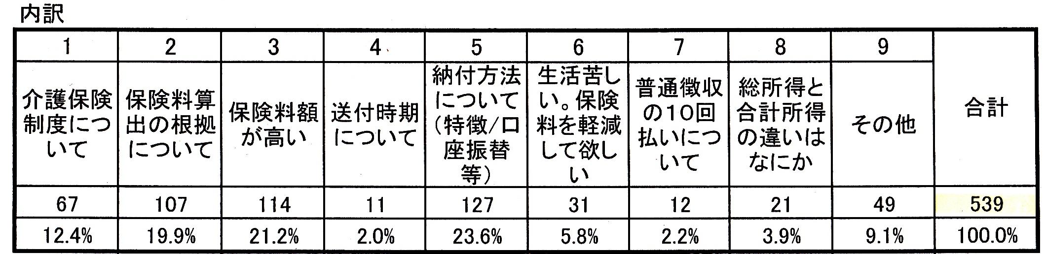 介護保険料値上げ問い合わせ.jpg